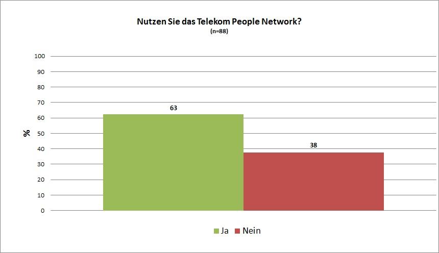 personen netzwerk visualisieren