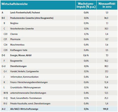 """BITKOM (2014, S.8): """"Tabelle 1: Digitalisierungseffekt auf die Wertschöpfung nach Wirtschaftsbereichen, Wachstumsimpuls (1998-2012) und Niveaueffekt (Mrd. Euro real)"""""""