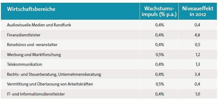 """BITKOM (2014) """"Tabelle 2: Digitalisierungseffekt auf die Wertschöpfung in Wirtschaftsbereichen mit hohem Digitalisierungsanteil, Wachstumsimpuls (1998-2012) und Niveaueffekt (Mrd. Euro real)"""""""